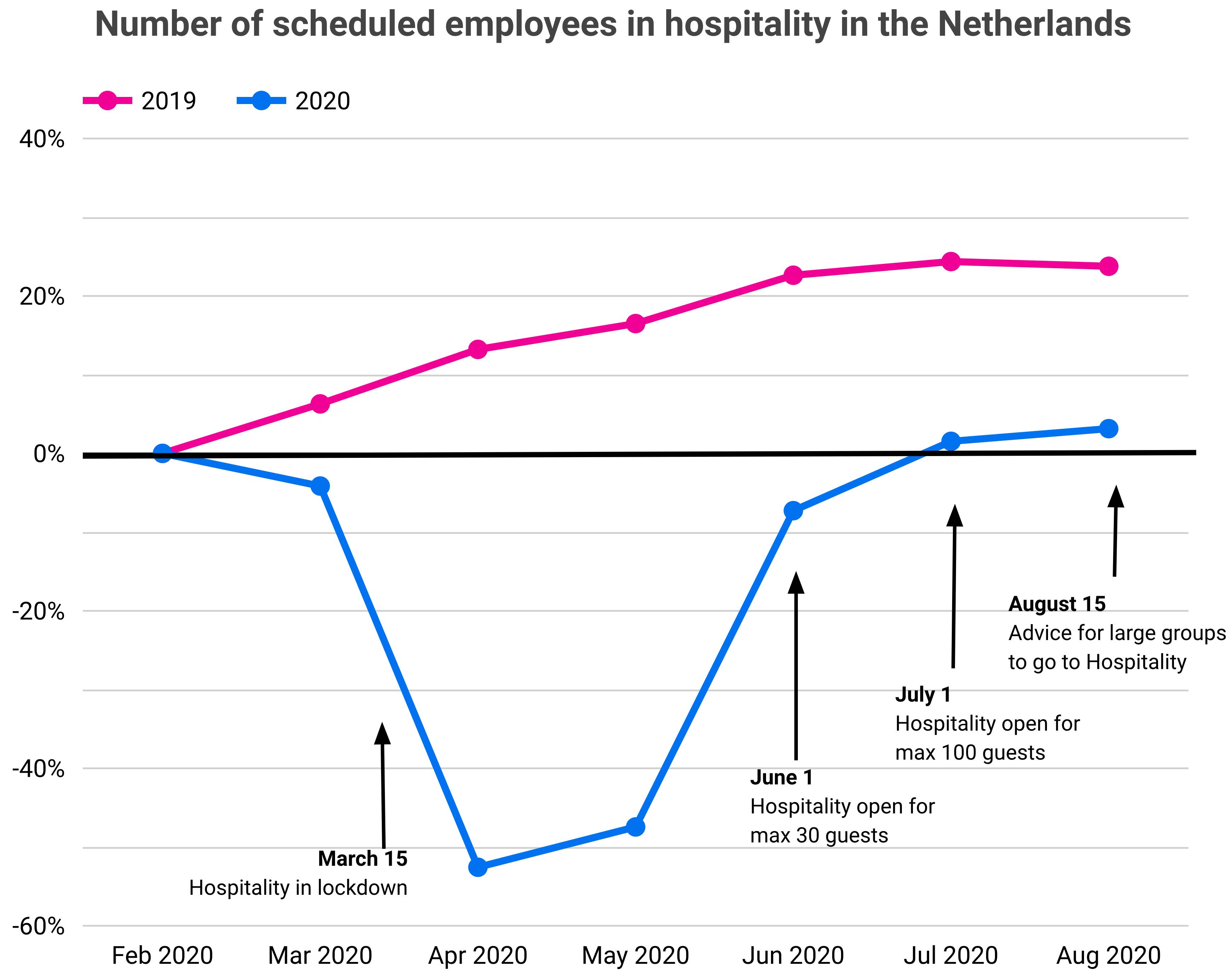 L1NDA Hospitality Employment Monitor - Employement Pre-corana Level